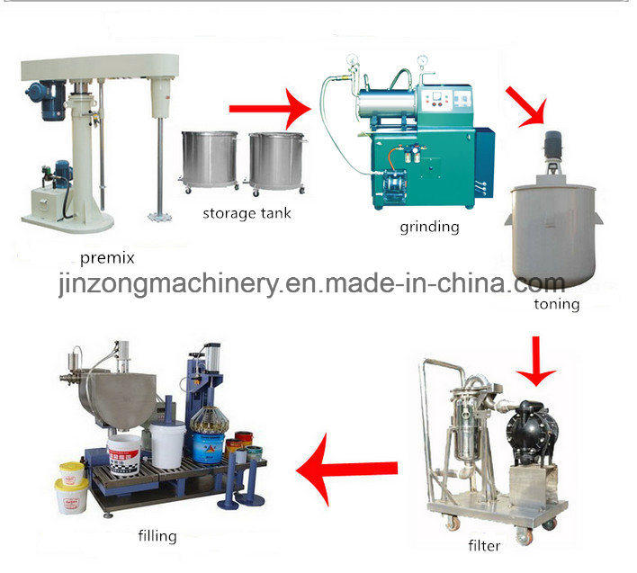 Paints Mixing Making Production Machine Factory Paint Mixer