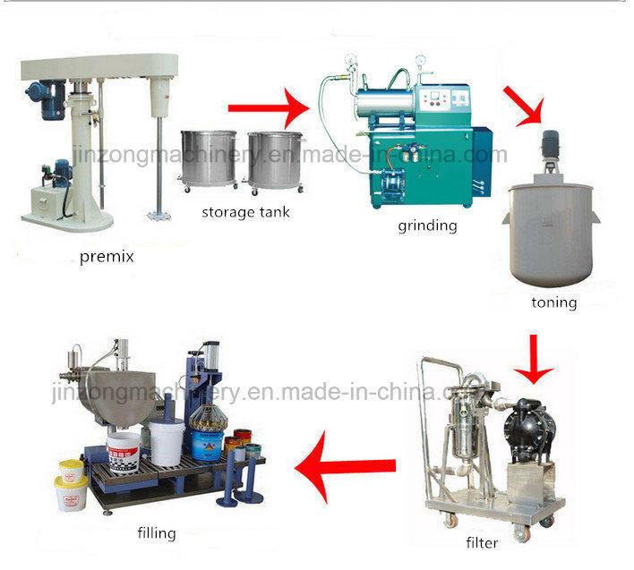 China Antirusting Paint Production Equipment