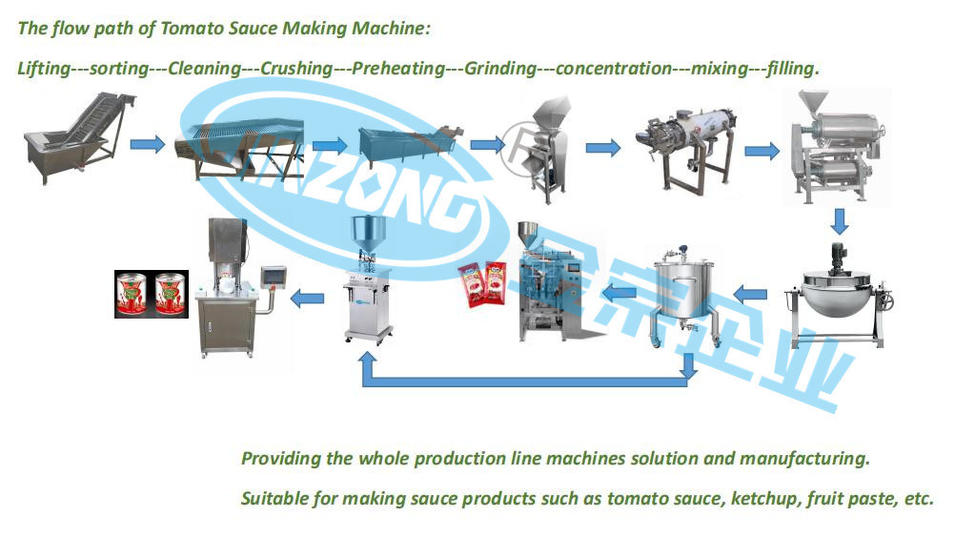 Tomato Ketchup Fruit Paste Making Production Line China Supplier