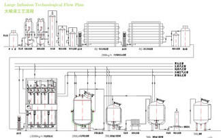 Pharmaceutical Processing Mixing Tank Oral Liquid Syrup Manufacturing Plant
