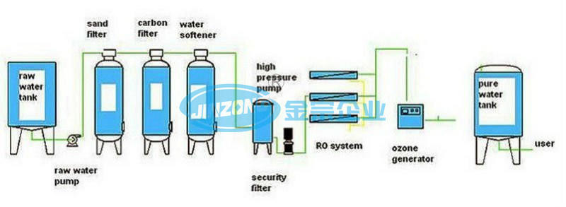 Hyper Filtration RO System 500-10000L
